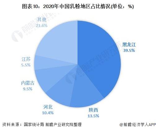 图表10:2020年中国乳粉地区占比情况(单位:%)