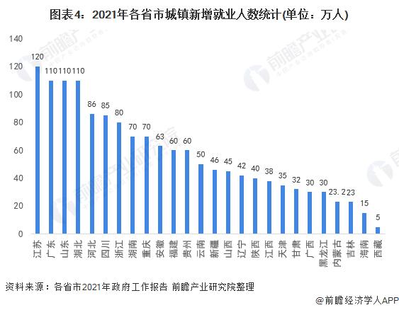 图表4:2021年各省市城镇新增就业人数统计(单位:万人)