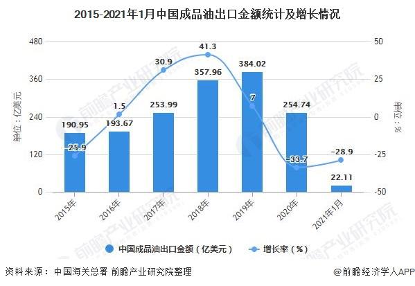 2015-2021年1月中国成品油出口金额统计及增长情况