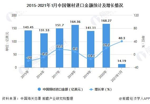 2015-2021年1月中国钢材进口金额统计及增长情况