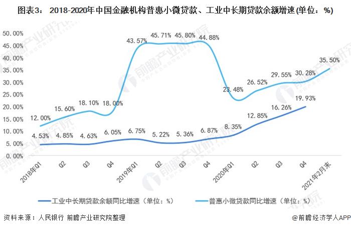 图表3: 2018-2020年中国金融机构普惠小微贷款、工业中长期贷款余额增速(单位:%)