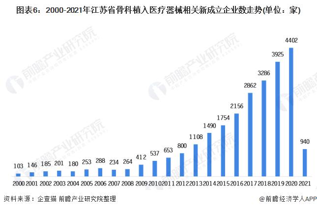 圖表6:2000-2021年江蘇省骨科植入醫療器械相關新成立企業數走勢(單位:家)