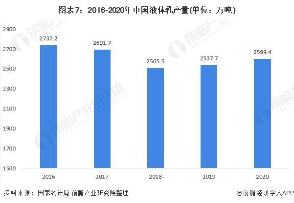 图表7:2016-2020年中国液体乳产量(单位:万吨)