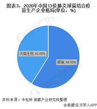 图表3:2020年中国13价肺炎球菌结合疫苗生产企业格局(单位:%)