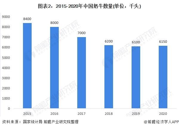 图表2:2015-2020年中国奶牛数量(单位:千头)