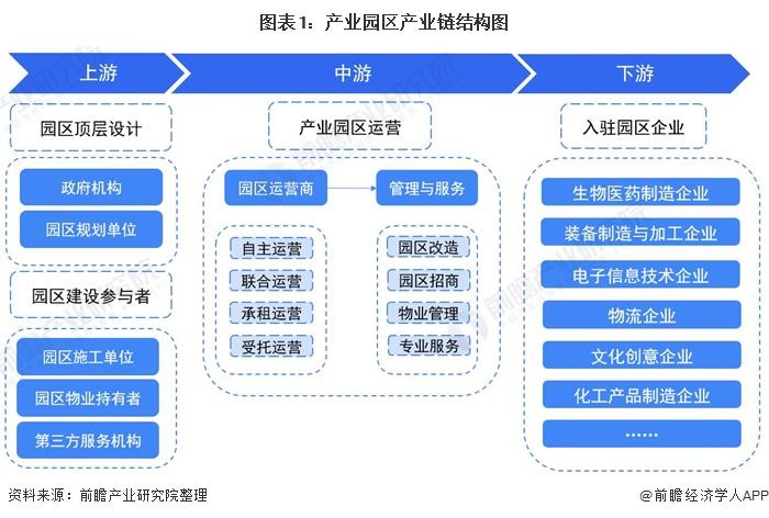 图表1:产业园区产业链结构图