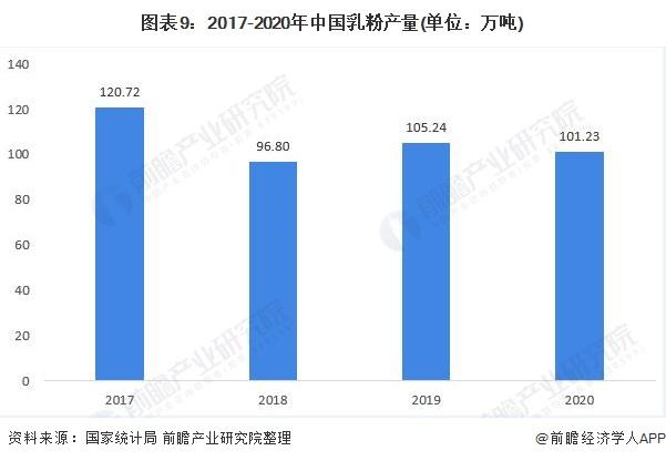 图表9:2017-2020年中国乳粉产量(单位:万吨)