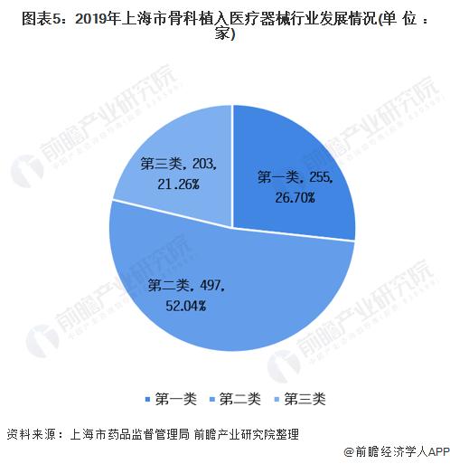 圖表5:2019年上海市骨科植入醫療器械行業發展情況(單位:家)