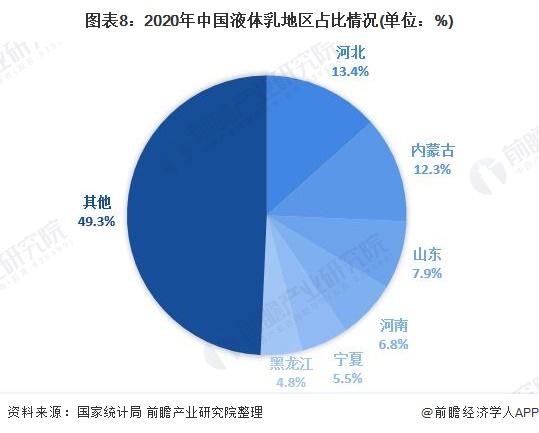 图表8:2020年中国液体乳地区占比情况(单位:%)
