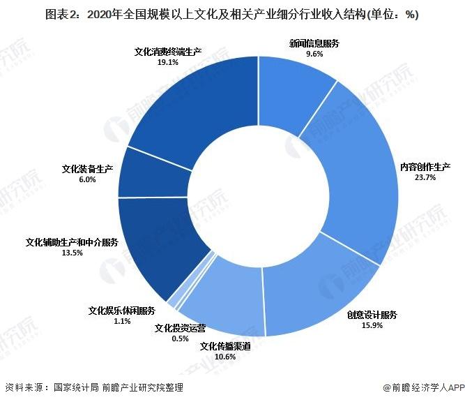 圖表2:2020年全國規模以上文化及相關產業細分行業收入結構(單位:%)