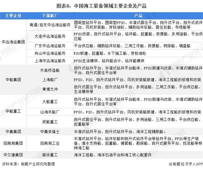 图表8:中国海工装备领域主要企业及产品