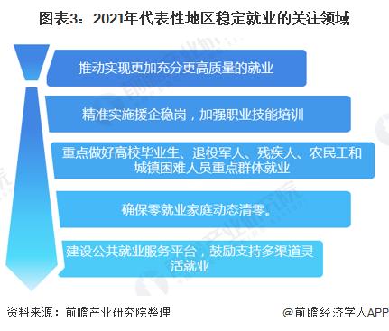 图表3:2021年代表性地区稳定就业的关注领域