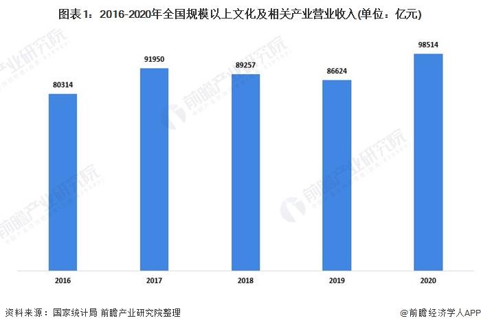 圖表1:2016-2020年全國規模以上文化及相關產業營業收入(單位:億元)