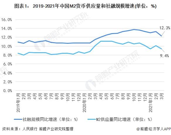 图表1: 2019-2021年中国M2货币供应量和社融规模增速(单位:%)