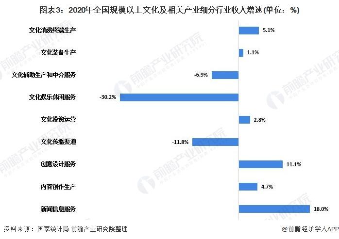 圖表3:2020年全國規模以上文化及相關產業細分行業收入增速(單位:%)