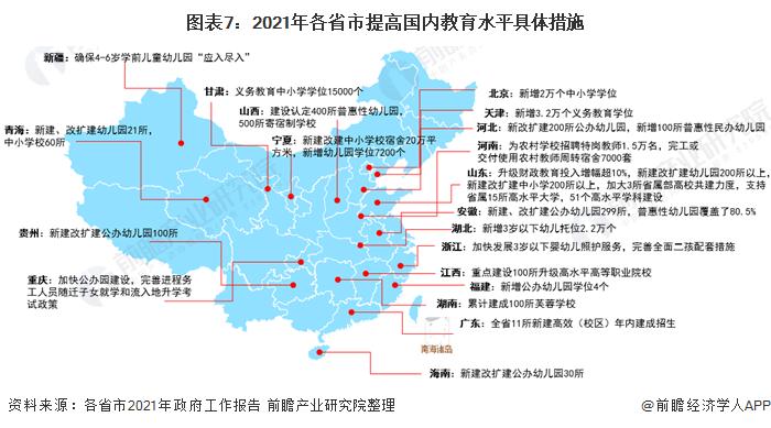 图表7:2021年各省市提高国内教育水平具体措施