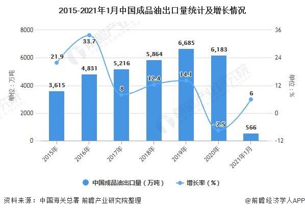 2015-2021年1月中国成品油出口量统计及增长情况