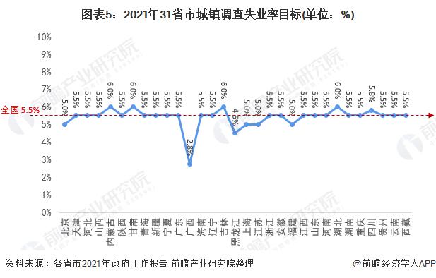 图表5:2021年31省市城镇调查失业率目标(单位:%)