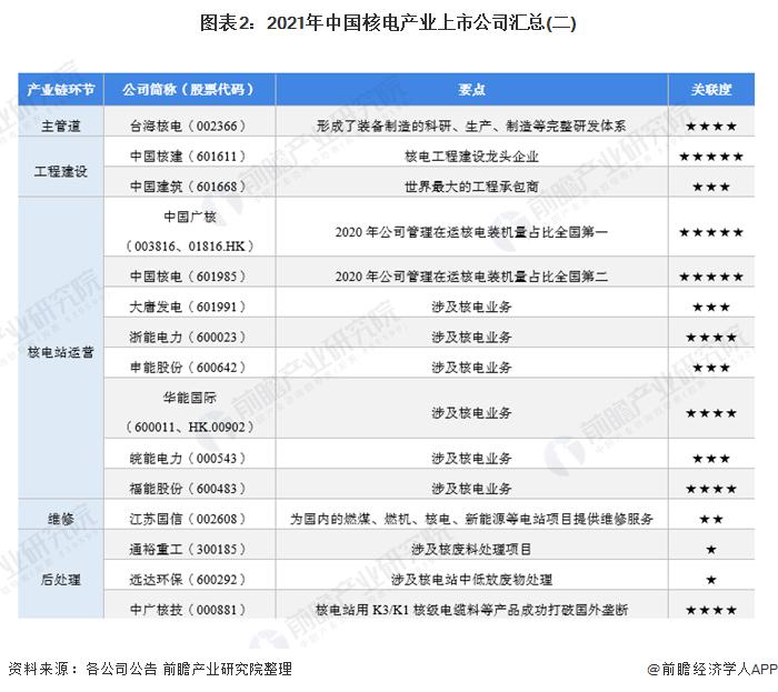 图表2:2021年中国核电产业上市公司汇总(二)