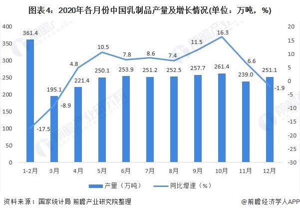 图表4:2020年各月份中国乳制品产量及增长情况(单位:万吨,%)