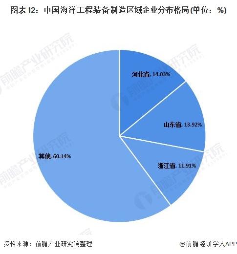 图表12:中国海洋工程装备制造区域企业分布格局(单位:%)