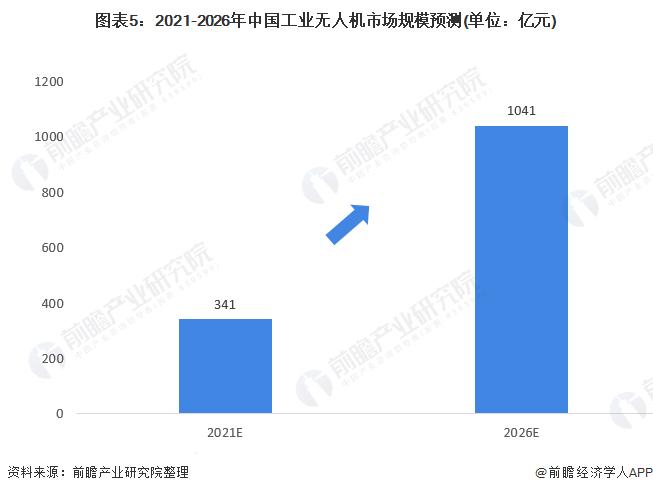 图表5:2021-2026年中国工业无人机市场规模预测(单位:亿元)