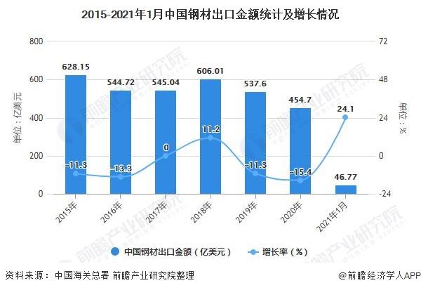 2015-2021年1月中国钢材出口金额统计及增长情况