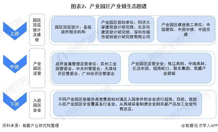 图表2:产业园区产业链生态图谱