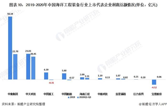 图表10:2019-2020年中国海洋工程装备行业上市代表企业利润总额情况(单位:亿元)