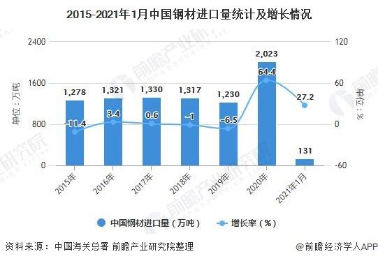 2015-2021年1月中国钢材进口量统计及增长情况