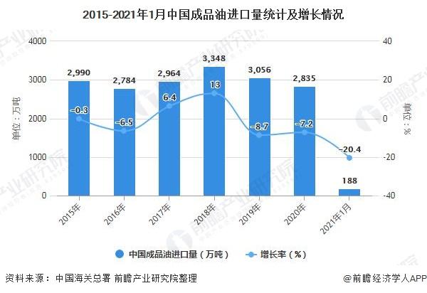 2015-2021年1月中国成品油进口量统计及增长情况