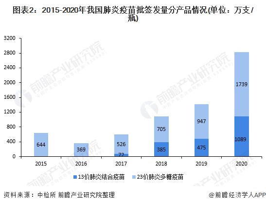 图表2:2015-2020年我国肺炎疫苗批签发量分产品情况(单位:万支/瓶)
