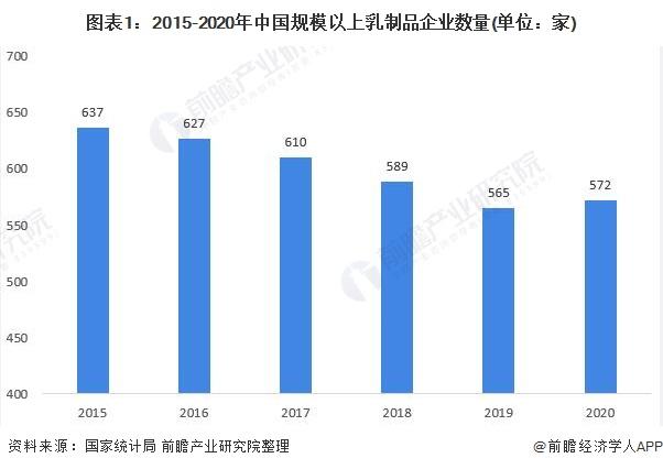 图表1:2015-2020年中国规模以上乳制品企业数量(单位:家)