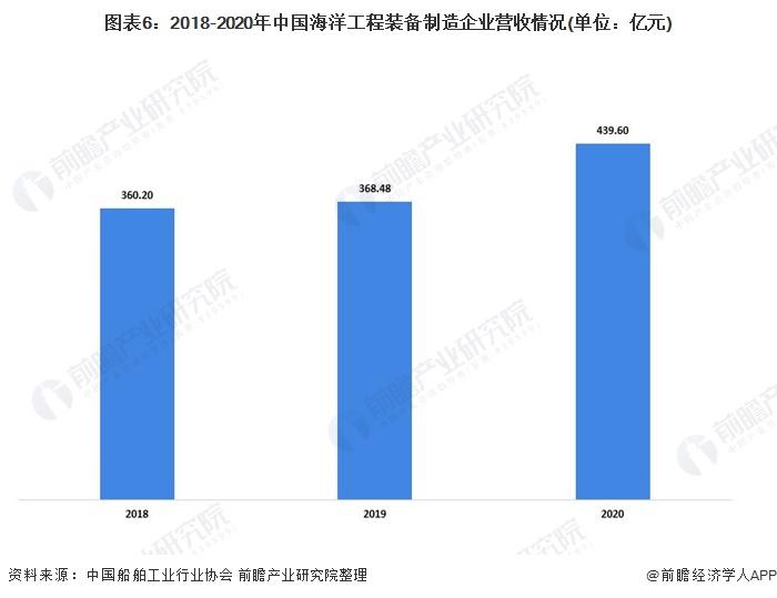 图表6:2018-2020年中国海洋工程装备制造企业营收情况(单位:亿元)
