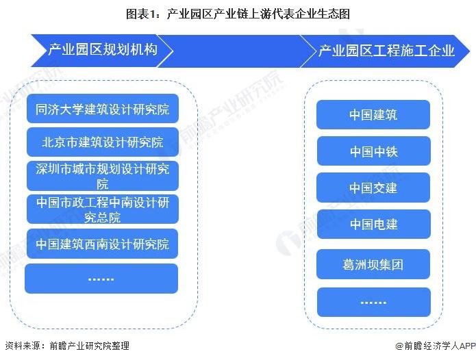 圖表1:產業園區產業鏈上游代表企業生態圖