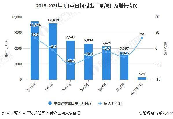 2015-2021年1月中国钢材出口量统计及增长情况