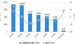 2021年1月中国钢材行业进出口情况分析 1月进口金额同比增长超40%