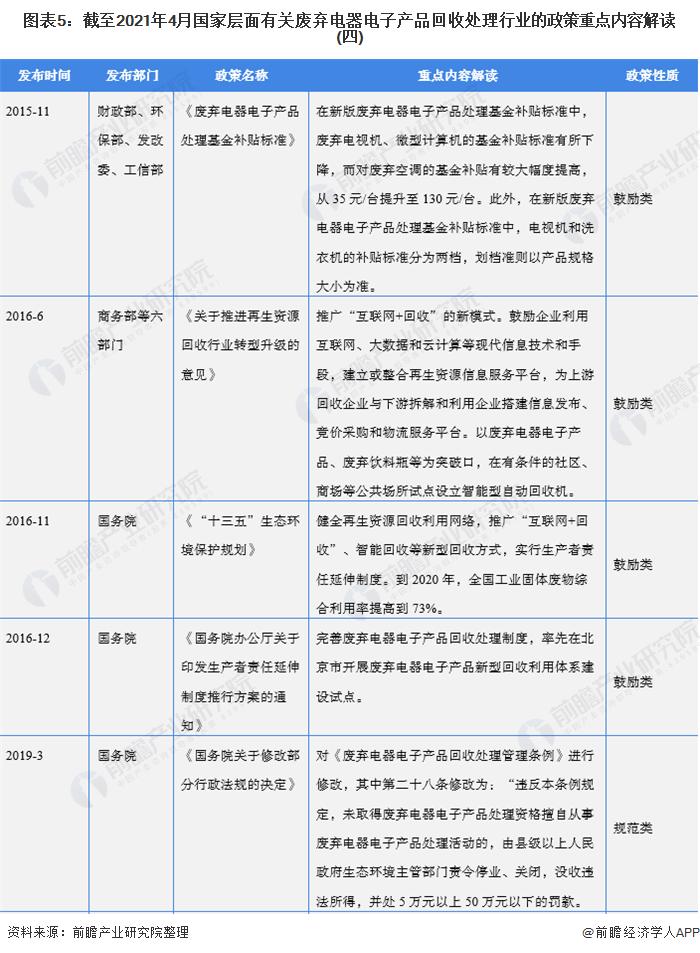 图表5:截至2021年4月国家层面有关废弃电器电子产品回收处理行业的政策重点内容解读(四)
