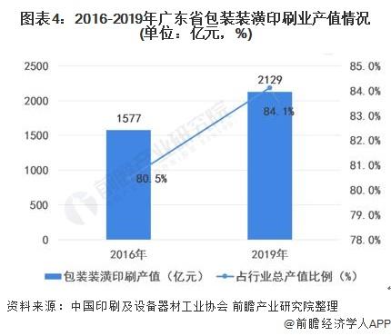图表4:2016-2019年广东省包装装潢印刷业产值情况(单位:亿元,%)
