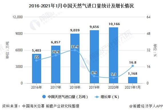 2016-2021年1月中国天然气进口量统计及增长情况