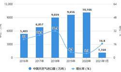 2021年1月中国天然气行业进口情况分析 1月进口量今年首次突破1000万吨