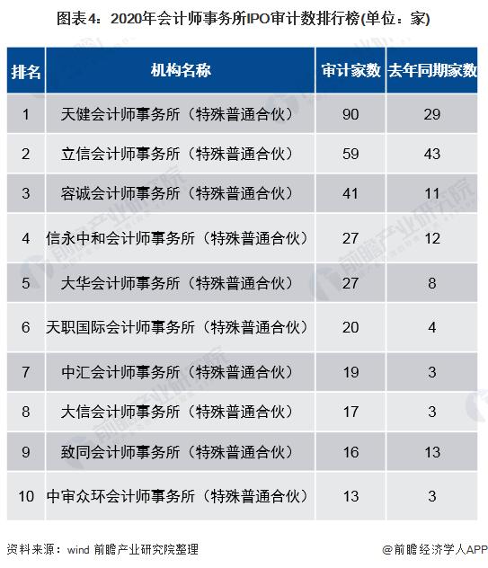图表4:2020年会计师事务所IPO审计数排行榜(单位:家)