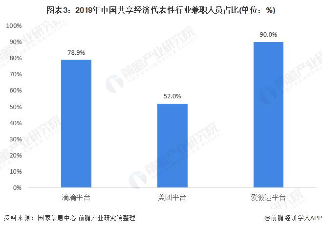图表3:2019年中国共享经济代表性行业兼职人员占比(单位:%)