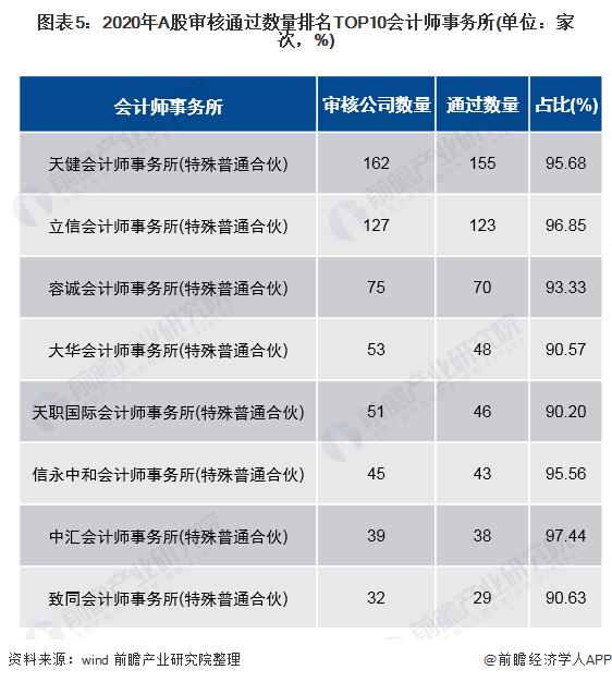 图表5:2020年A股审核通过数量排名TOP10会计师事务所(单位:家次,%)