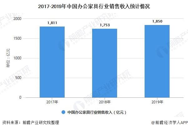 2017-2019年中国办公家具行业销售收入统计情况