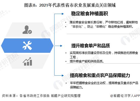 图表8:2021年代表性省市农业发展重点关注领域