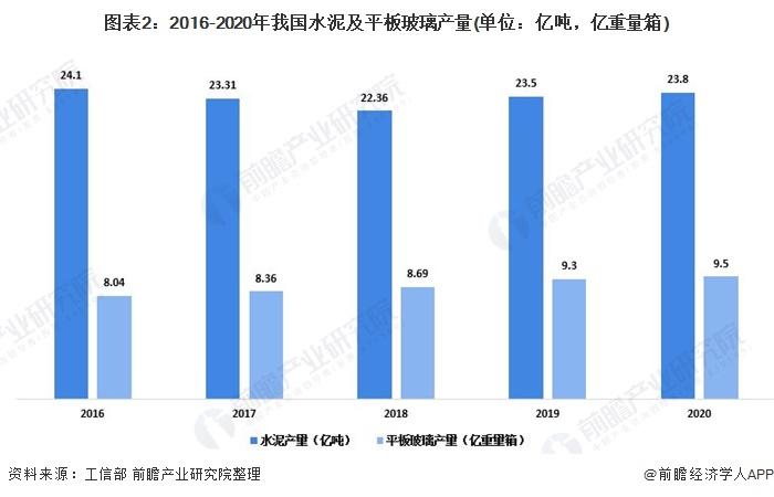 图表2:2016-2020年我国水泥及平板玻璃产量(单位:亿吨,亿重量箱)