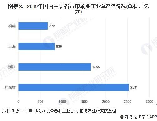 图表3:2019年国内主要省市印刷业工业总产值情况(单位:亿元)