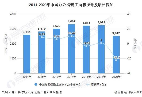 2014-2020年中国办公楼竣工面积统计及增长情况