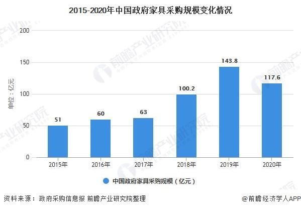 2015-2020年中国政府家具采购规模变化情况